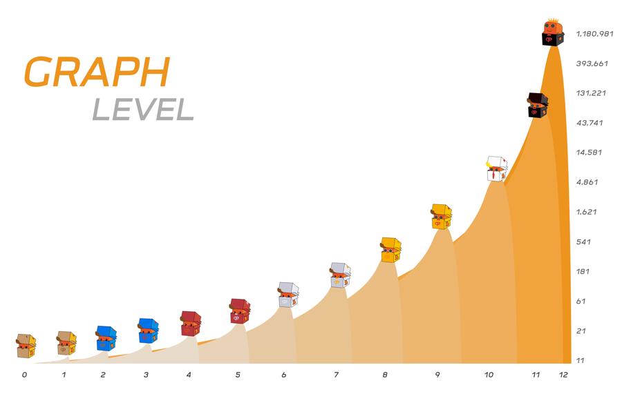 Graph Level